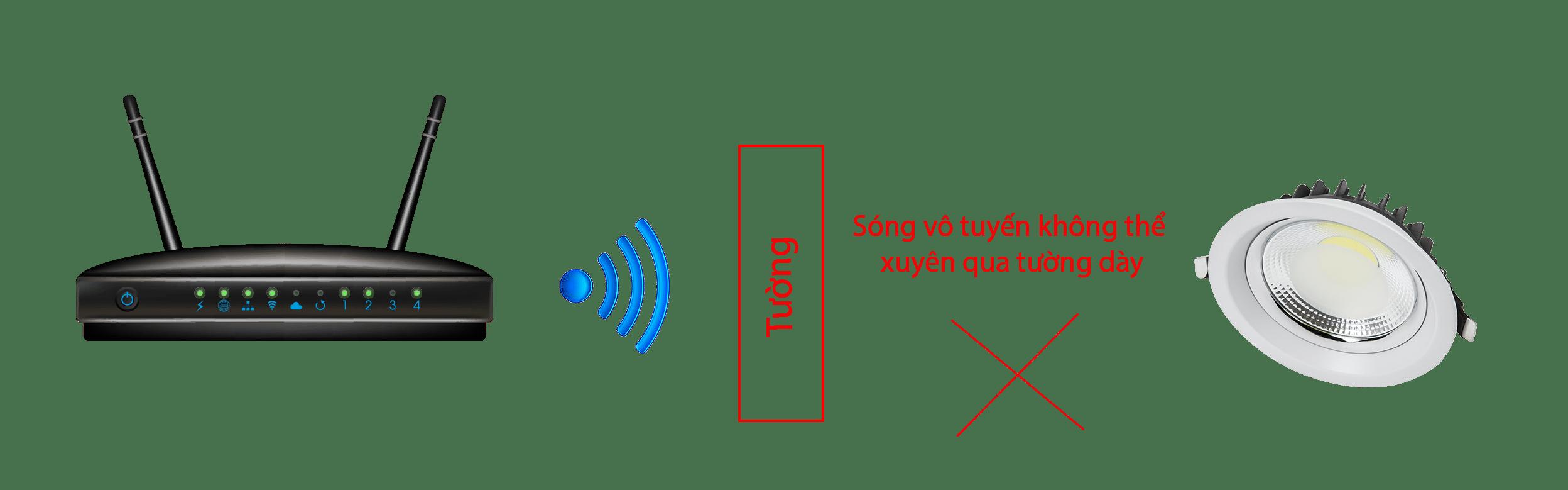 """Công nghệ """"xuyên tường"""" Hybrid-Mesh™: Luôn kết nối"""